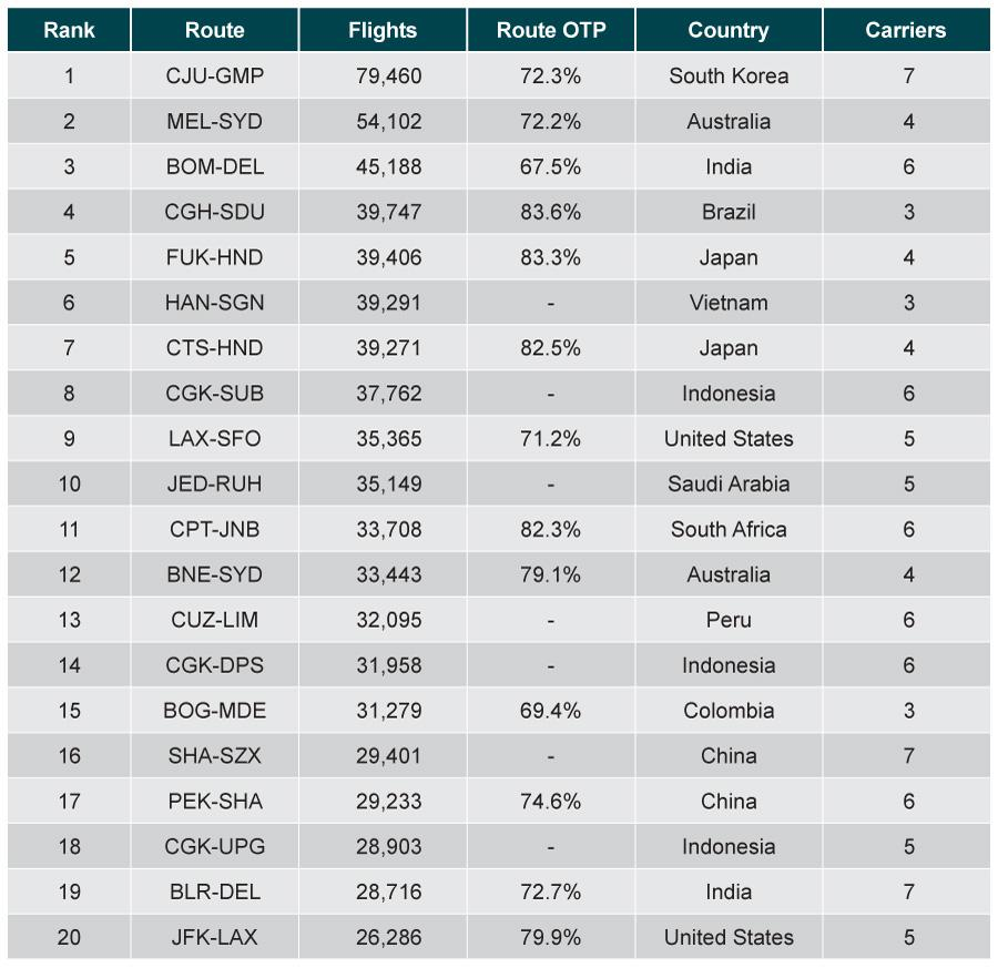 Table of busiest flights routes