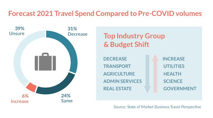 Forecast 2021 Travel Spend Compared to Pre-COVID volumes.
